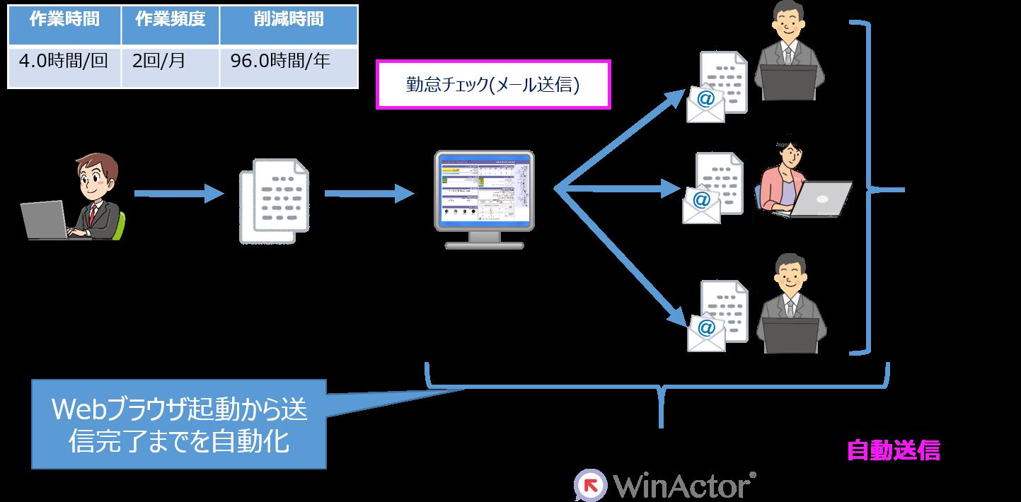 WinActor®導入前後の比較画像