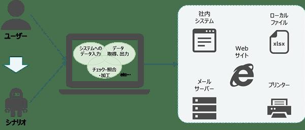 RPA(Robotic Process Automation)での一連性を伴う手順を自動化
