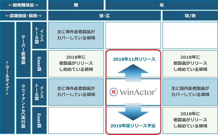 WinActor®と他社製品の比較