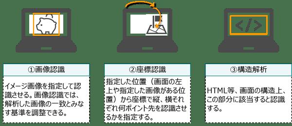 RPAでの操作対象(情報システムやアプリケーション)の認識の仕方
