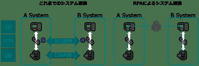 これまでのシステム連携とRPAによるシステム連携