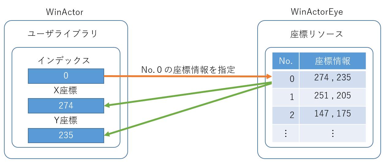 座標情報の取得イメージ
